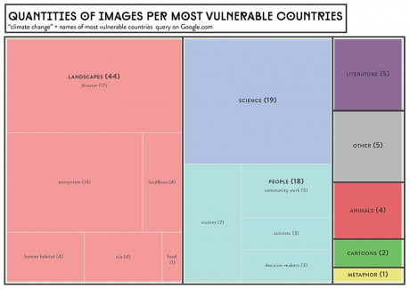 Quantities of images for the most climate vulnerable countries