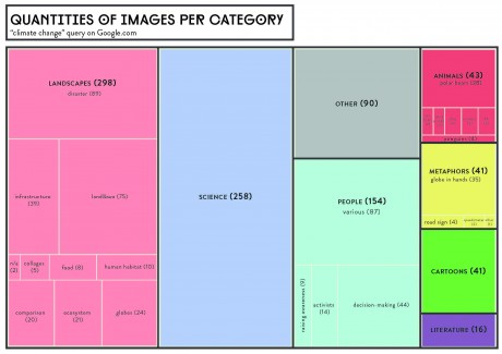 Figure Six: Images Quantity Overall