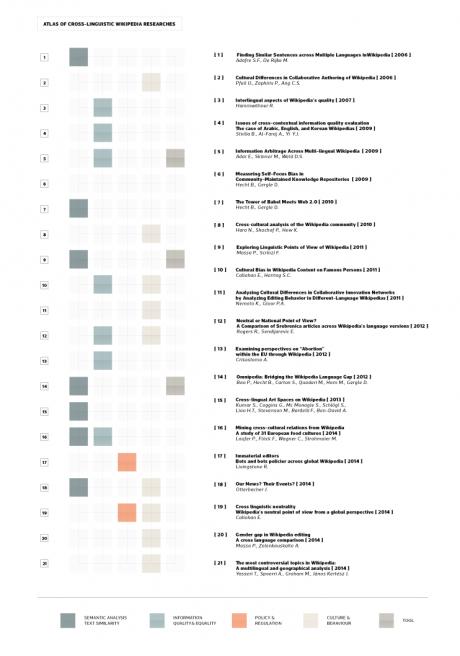 Bibliography themes categorization