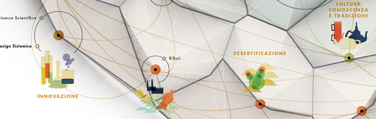 Expo 2015 Themes Visualization