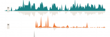 Distribution in time of edits and editors